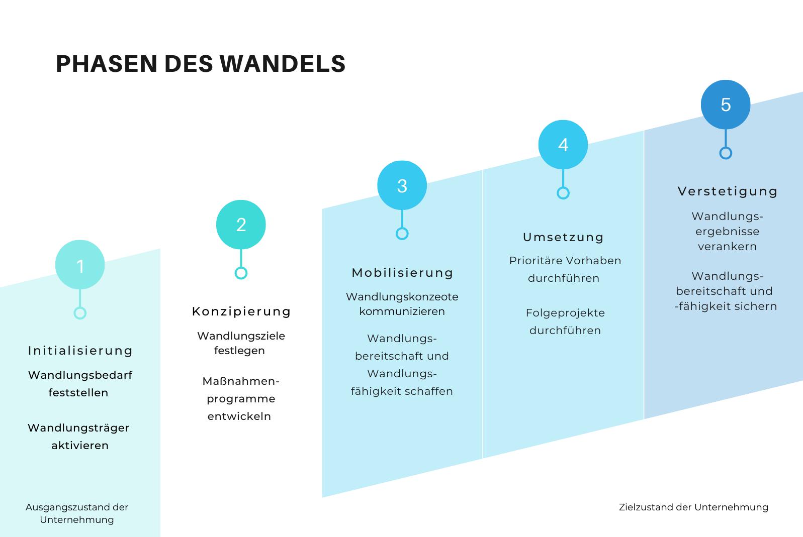 Konzepte Und Modelle Des Change Managements Qmbase
