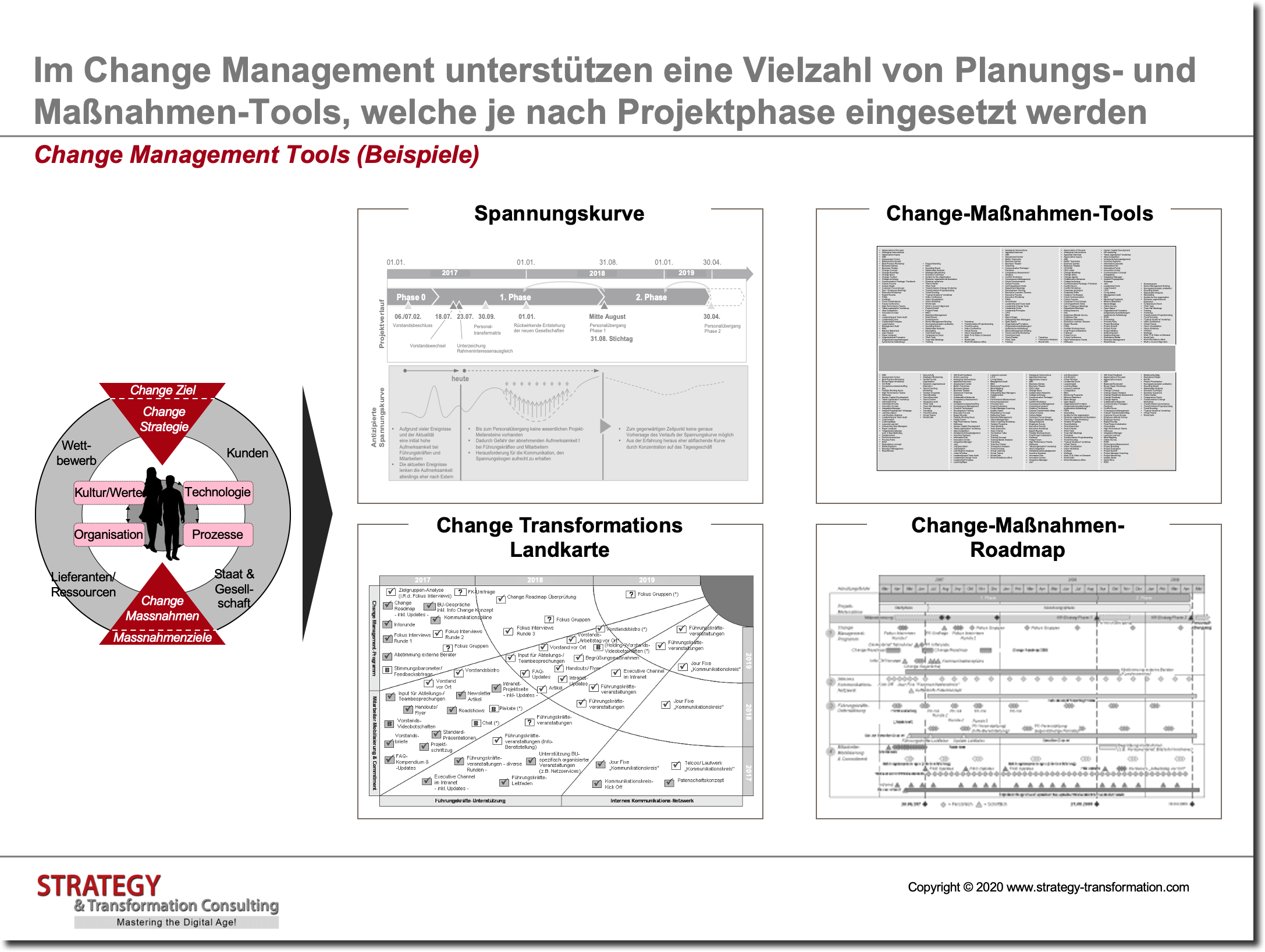 Effektives Change Management Strukturiert Umsetzen