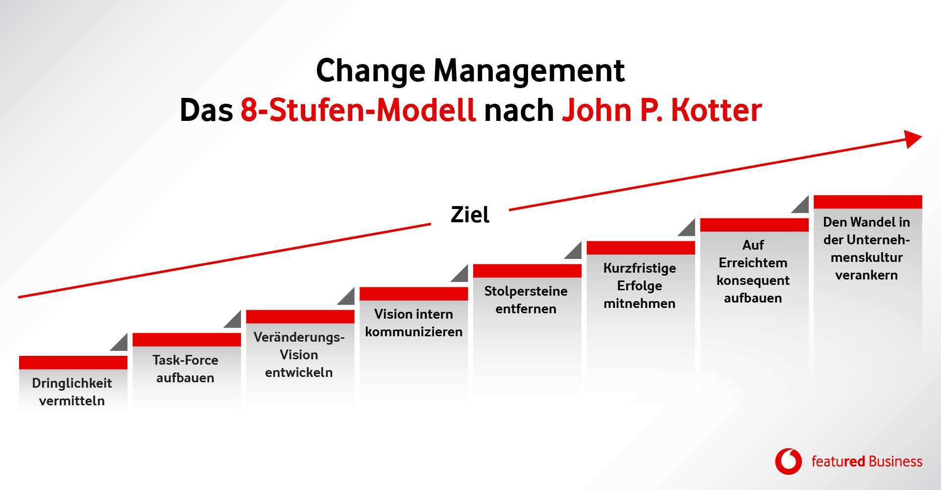 Change Management Definition Und Methoden Fur Veranderungen