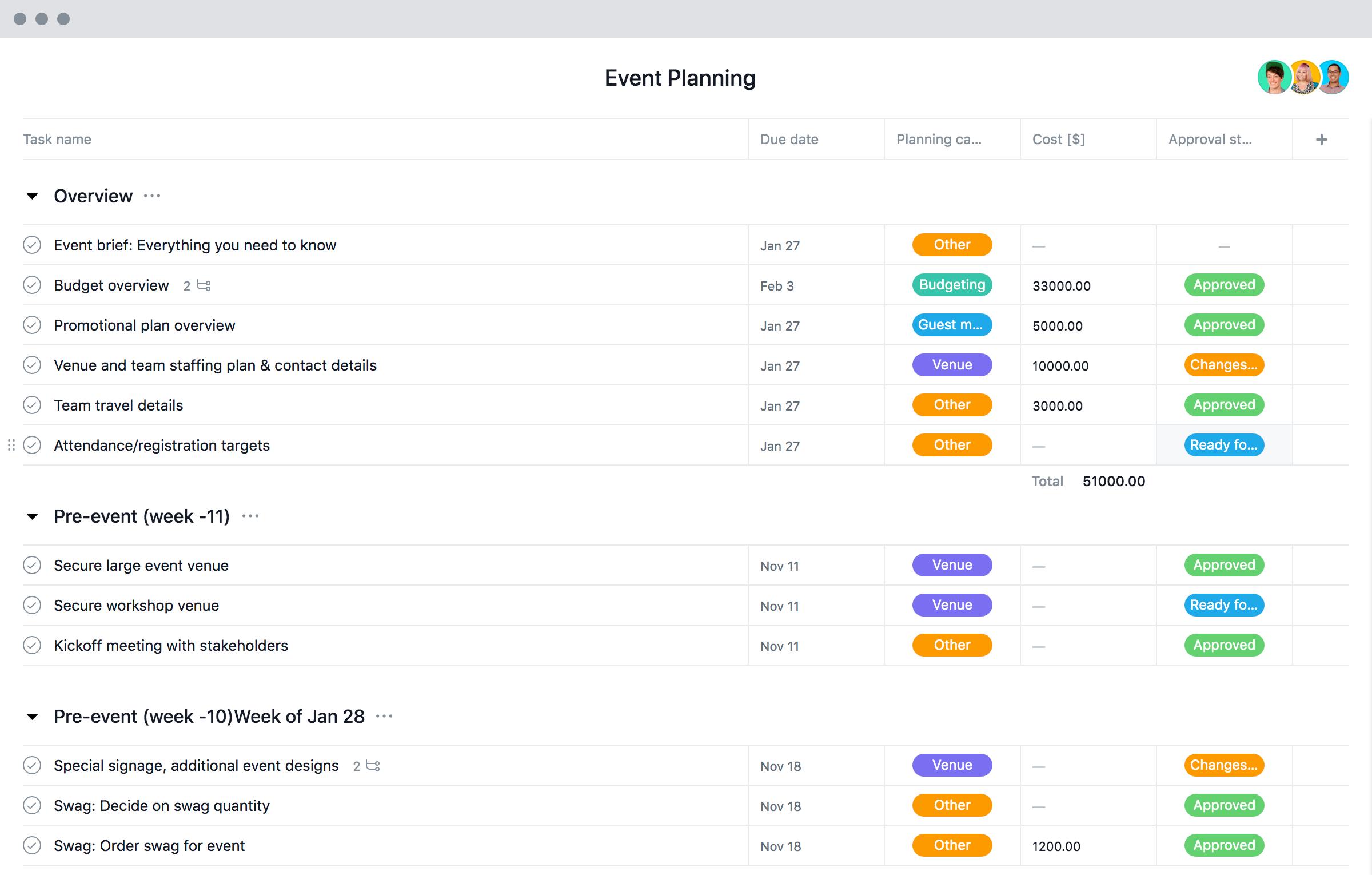 Vorlage Fur Die Eventplanung Checkliste Zeitplan Und Budget Asana