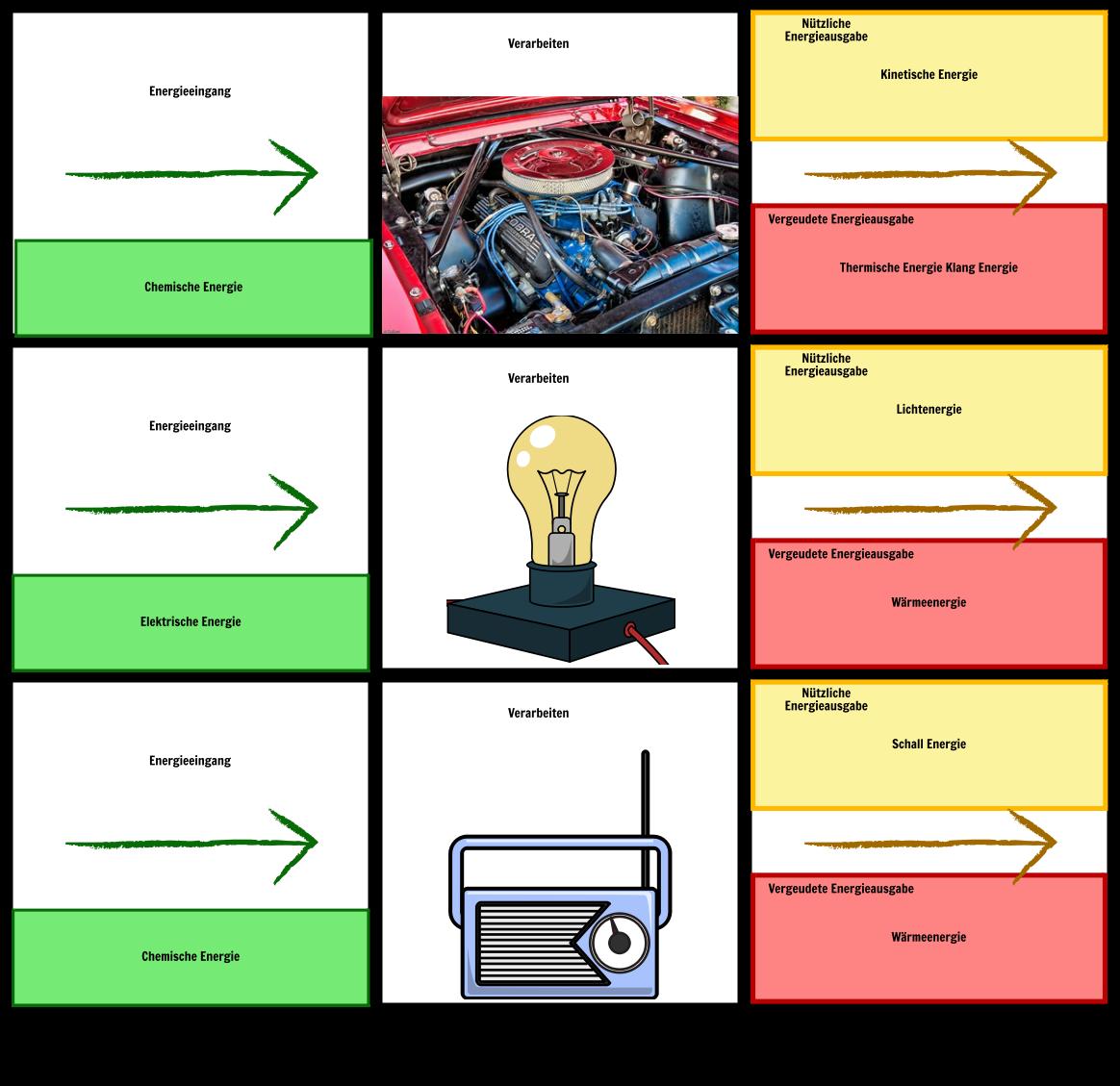 Energieubertragungen Storyboard Por De Examples