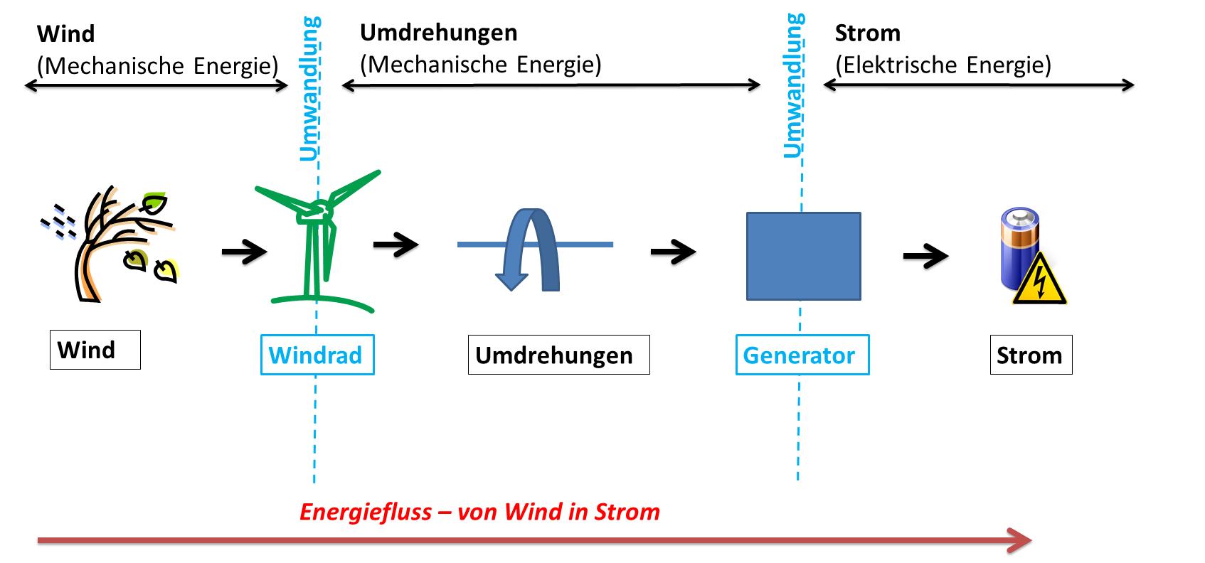 Energiewandelstation Undmehr Energie Eine Verwandlungskunstlerin