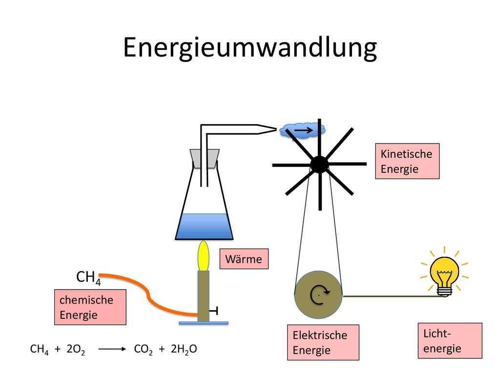 Thermodynamik Im Chemieunterricht Ppt Herunterladen