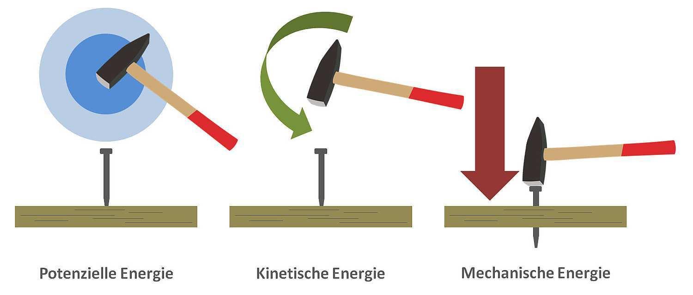 Ratgeber Mechanische Energie Einfach Erklart