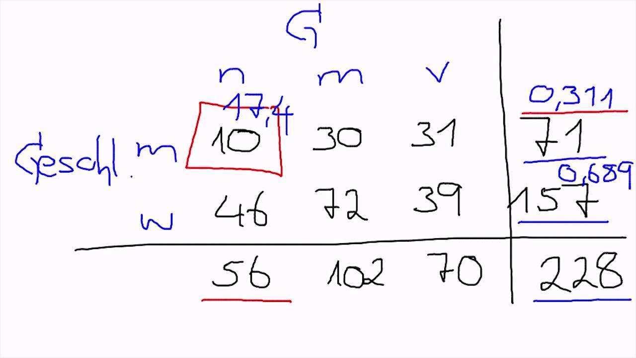 2 10 Nullhypothesentest Beim Zweidimensionalen Chi Quadrat Test Quantitative Methoden 2 Youtube