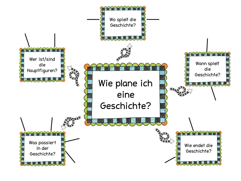 Wie Plane Ich Eine Geschichte Unterrichtsmaterial Im Fach Deutsch Textarten Geschichte Unterrichtsmaterial