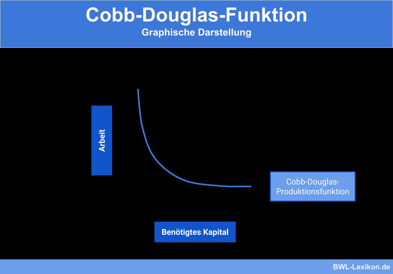 Cobb Douglas Funktion Definition Erklarung Beispiele Ubungsfragen