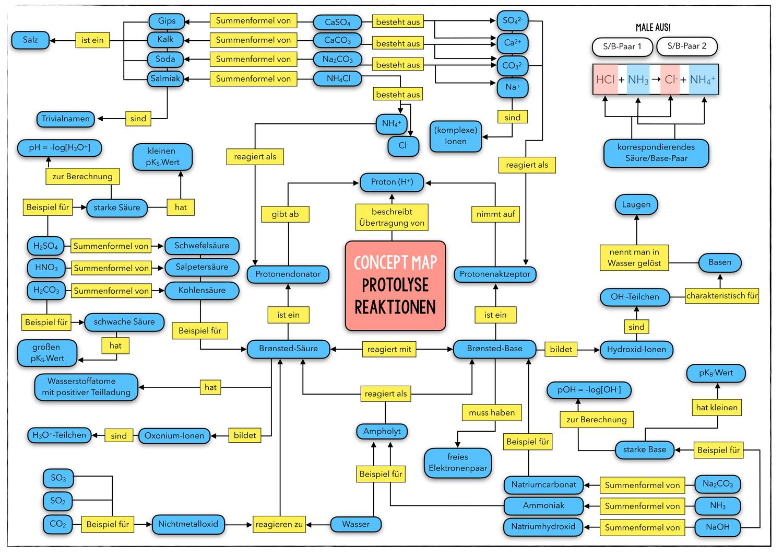 Concept Map Unterrichtsmaterial Chemieunterricht Sauren Und Basen