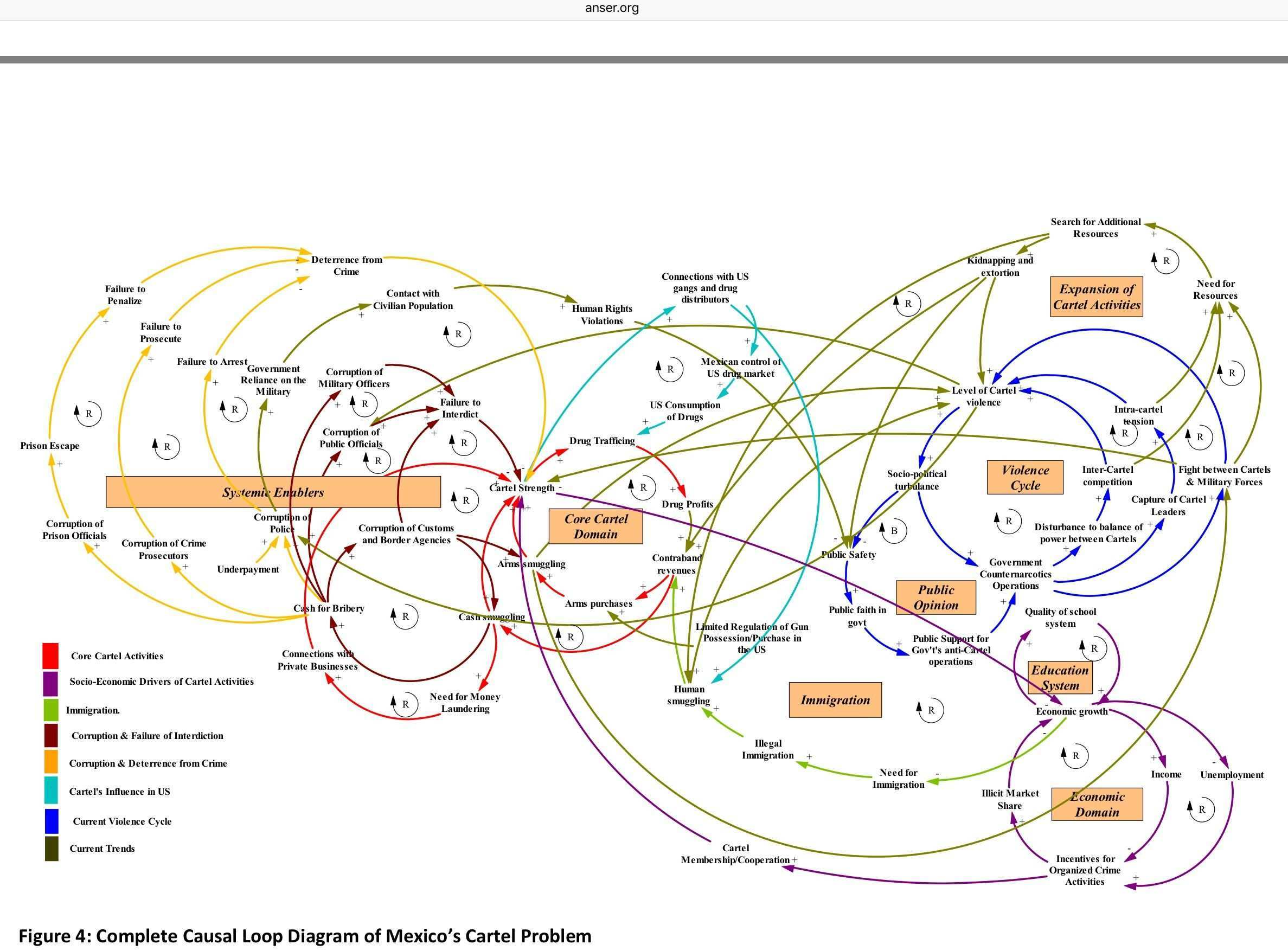 Causal Loop Diagram Of Mexico S Cartel Problem Systems Thinking System Map Concept Map