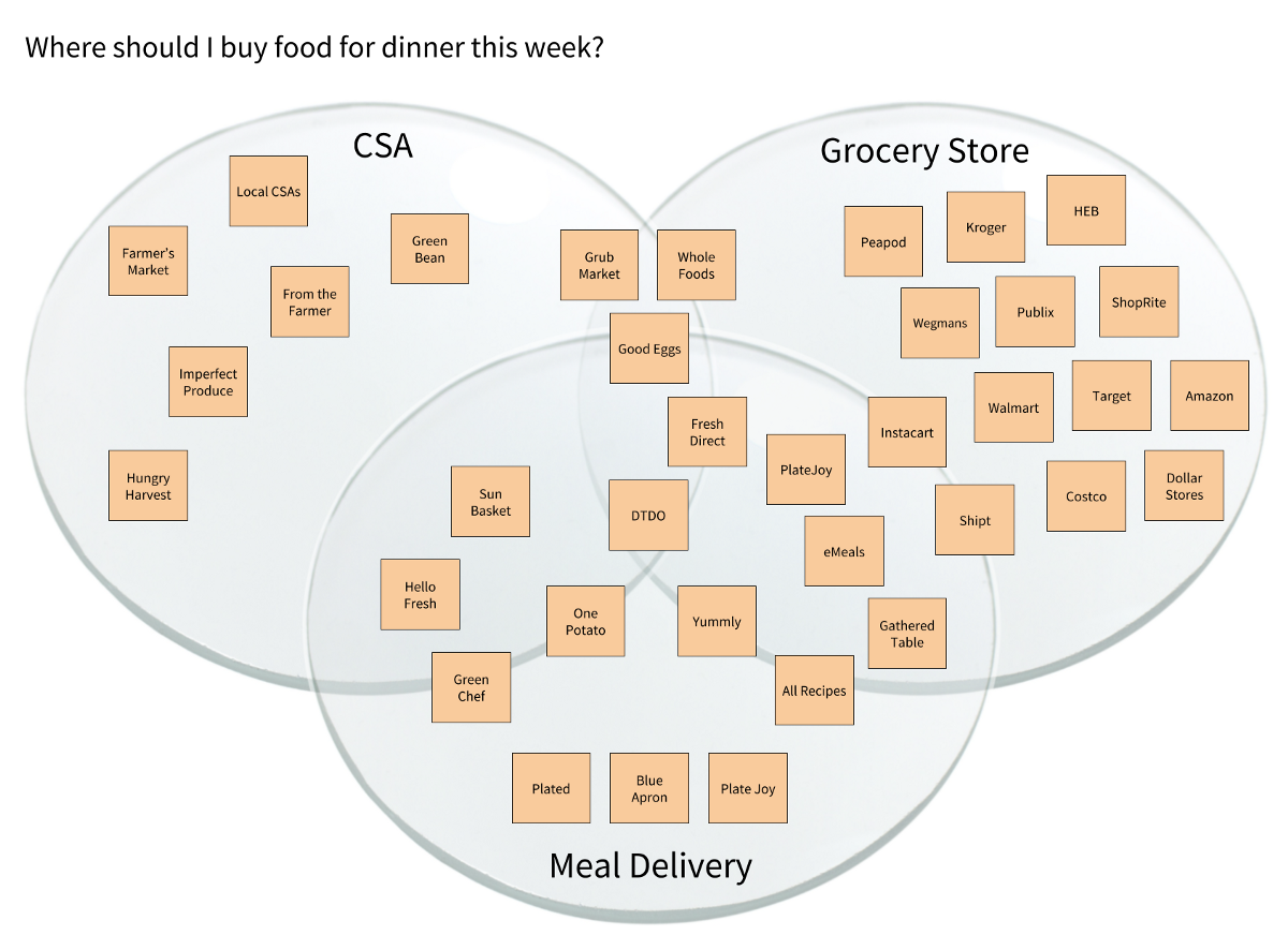 The Customer Lens Diagram Marketing Concept Perceptual Map Visualization Tools