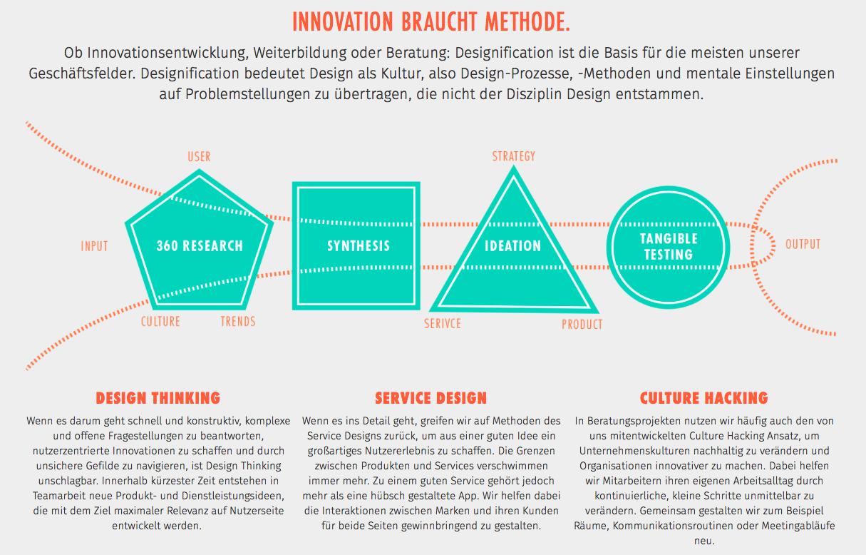 Dark Horse Design Process Design Thinking Design Process Service Design