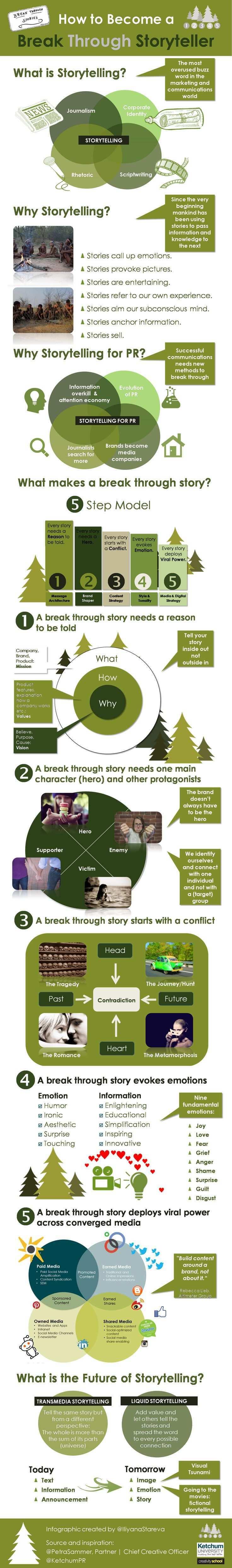 Content Marketing Die Bedeutung Von Visual Storytelling Im Verkaufsprozess Am Beispiel Blendtec Storytelling Digital Storytelling Writing Skills