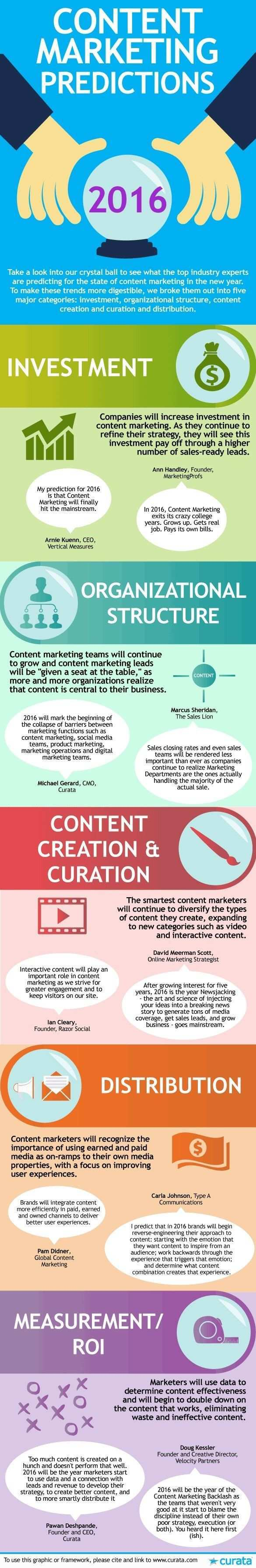 Content Marketing Predictions For 2016 Infographic Content Marketing Infographic Marketing Internet Marketing Infographics