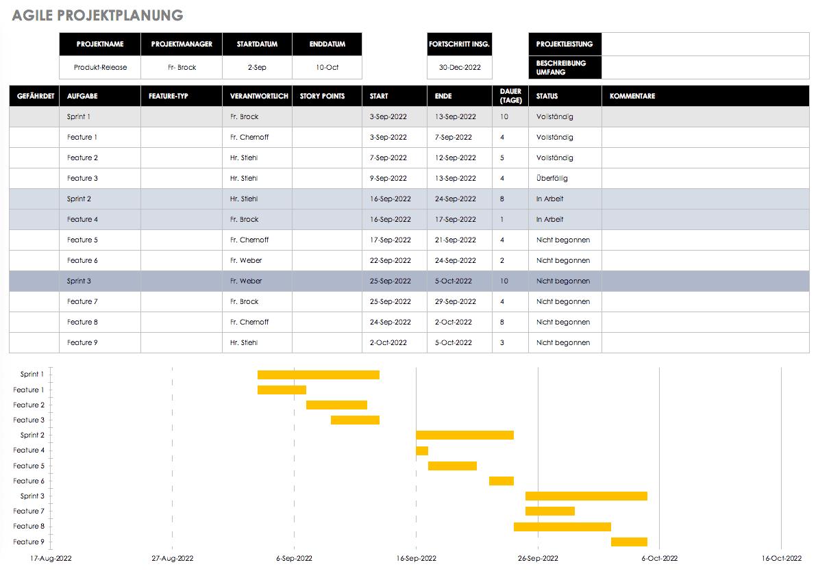 Kostenlose Excel Vorlagen Fur Agiles Projektmanagement
