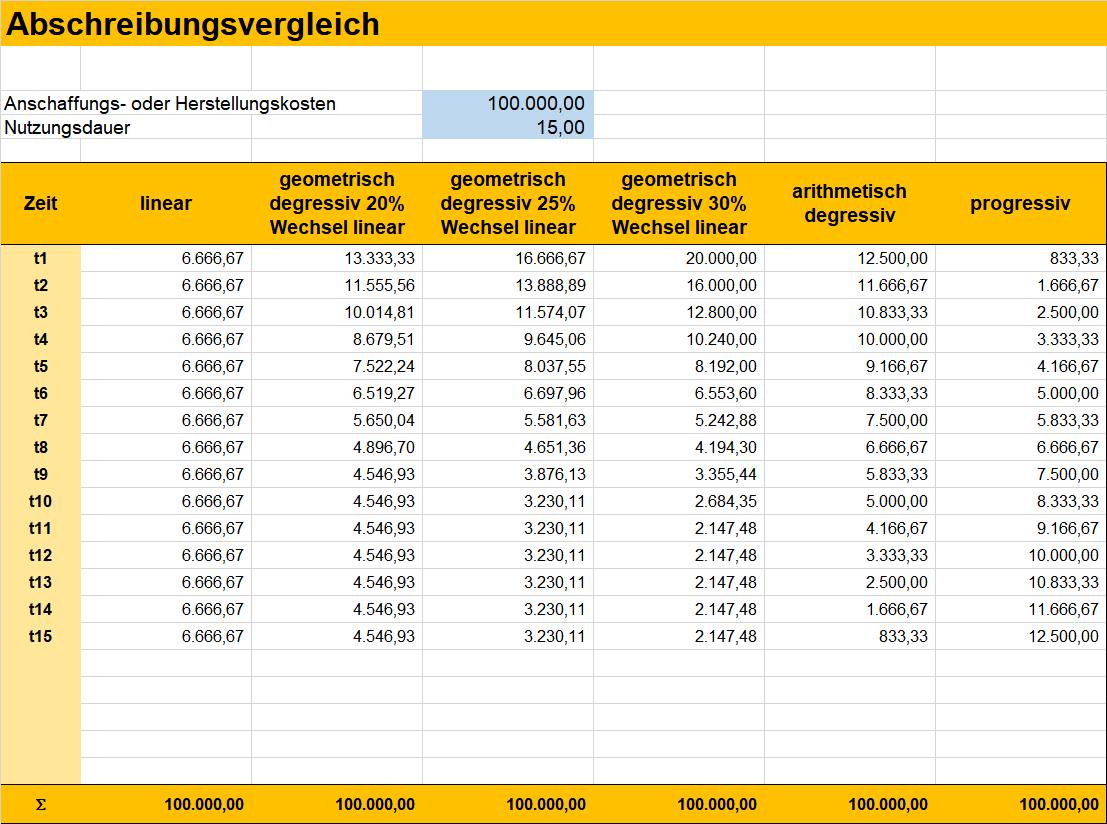 Excel Kostenanalyse