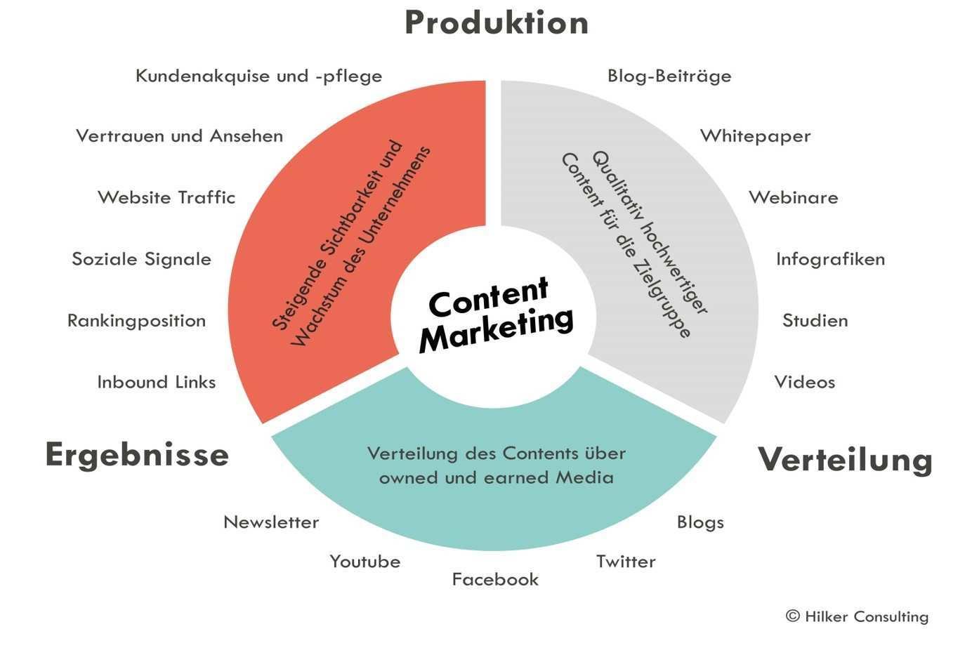 Entwickeln Sie Ihren Content Marketing Erfolg Mit Hilker Consulting