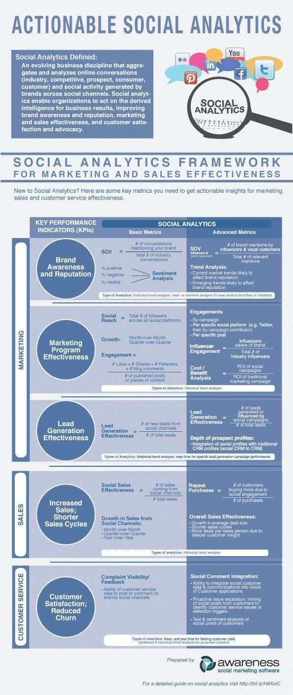 Social Analytics Framework For Marketing And Sales Effectiveness Infographic Social Media Metrics Social Media Analytics Infographic Marketing