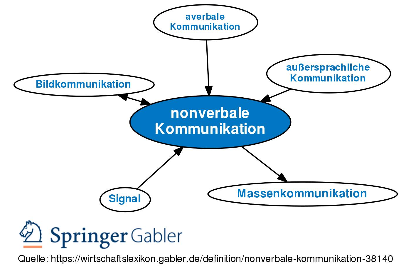 Nonverbale Kommunikation Definition Gabler Wirtschaftslexikon