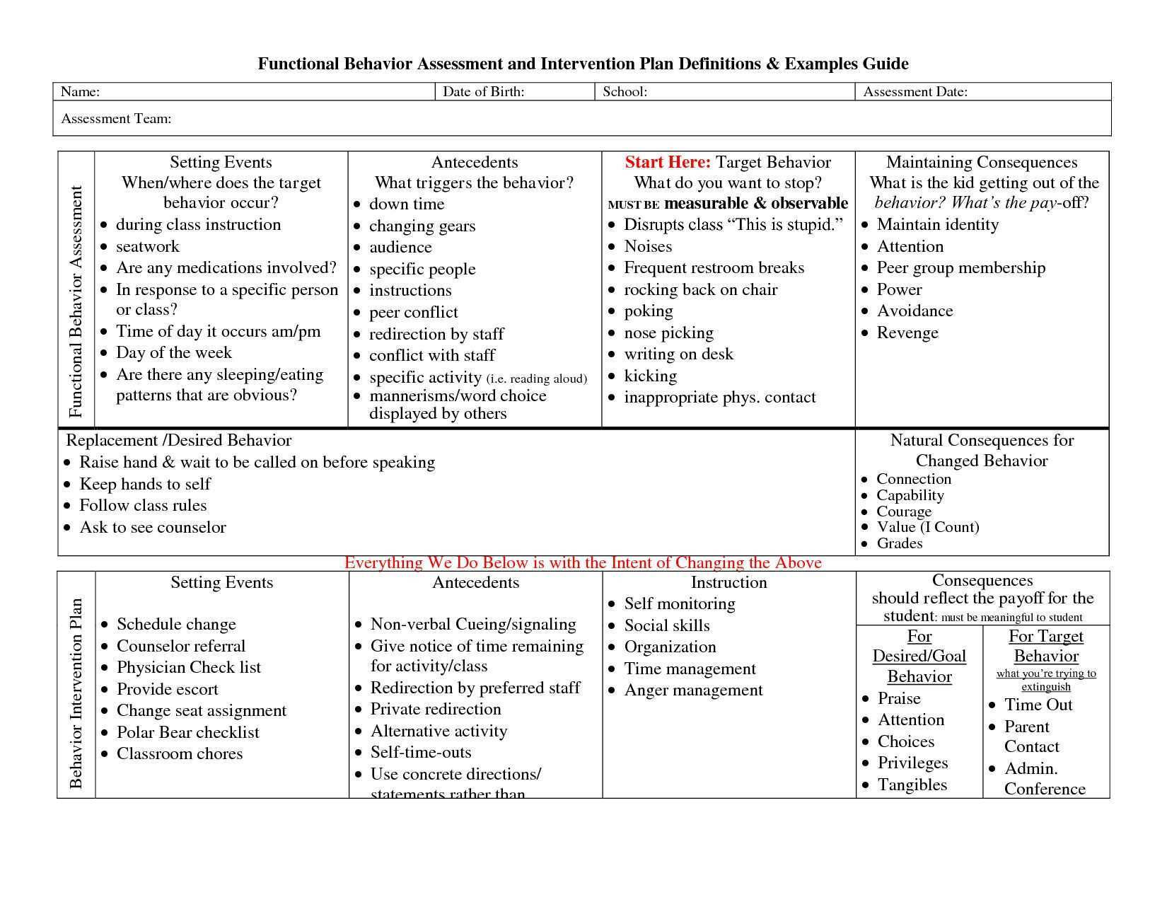Behavior Intervention Plan Template Up To Date 012 Plan Template Behaviour Astoundi Behavior Intervention Plan Behavior Interventions Positive Behavior Support