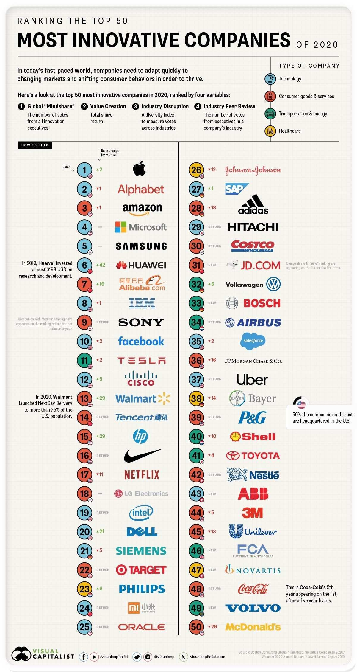 The 50 Most Innovative Companies Infographic Companies Innovative Retail Technology Innovative Companies Innovation Infographic