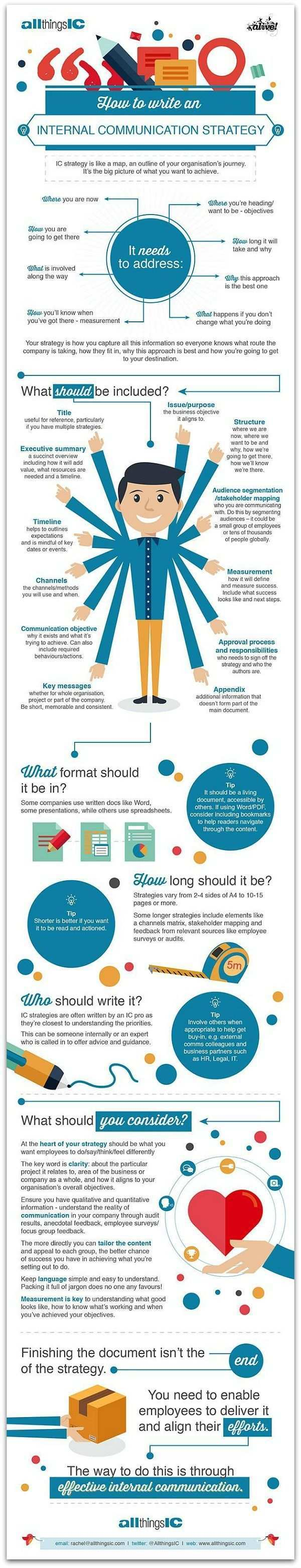 Infographic How To Write An Internal Communication Strategy Business Communication Communications Strategy Corporate Communication