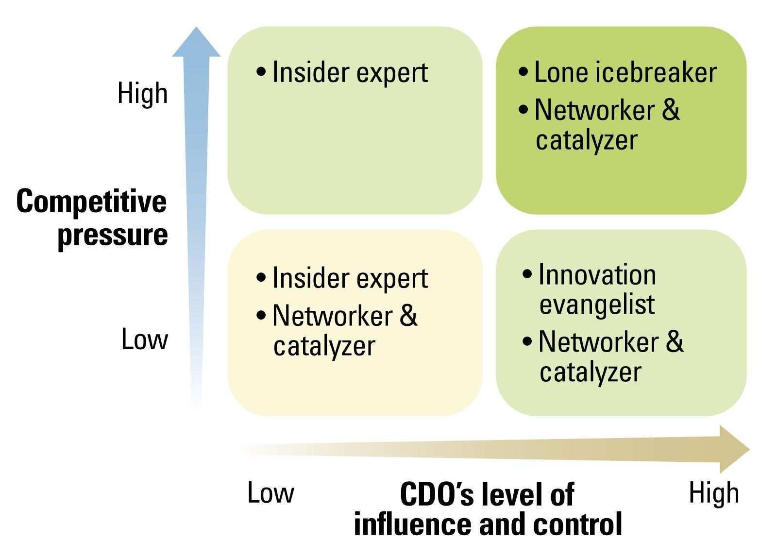 Four Profiles Of Successful Digital Executives Innovation Management Digital Strategy Digital
