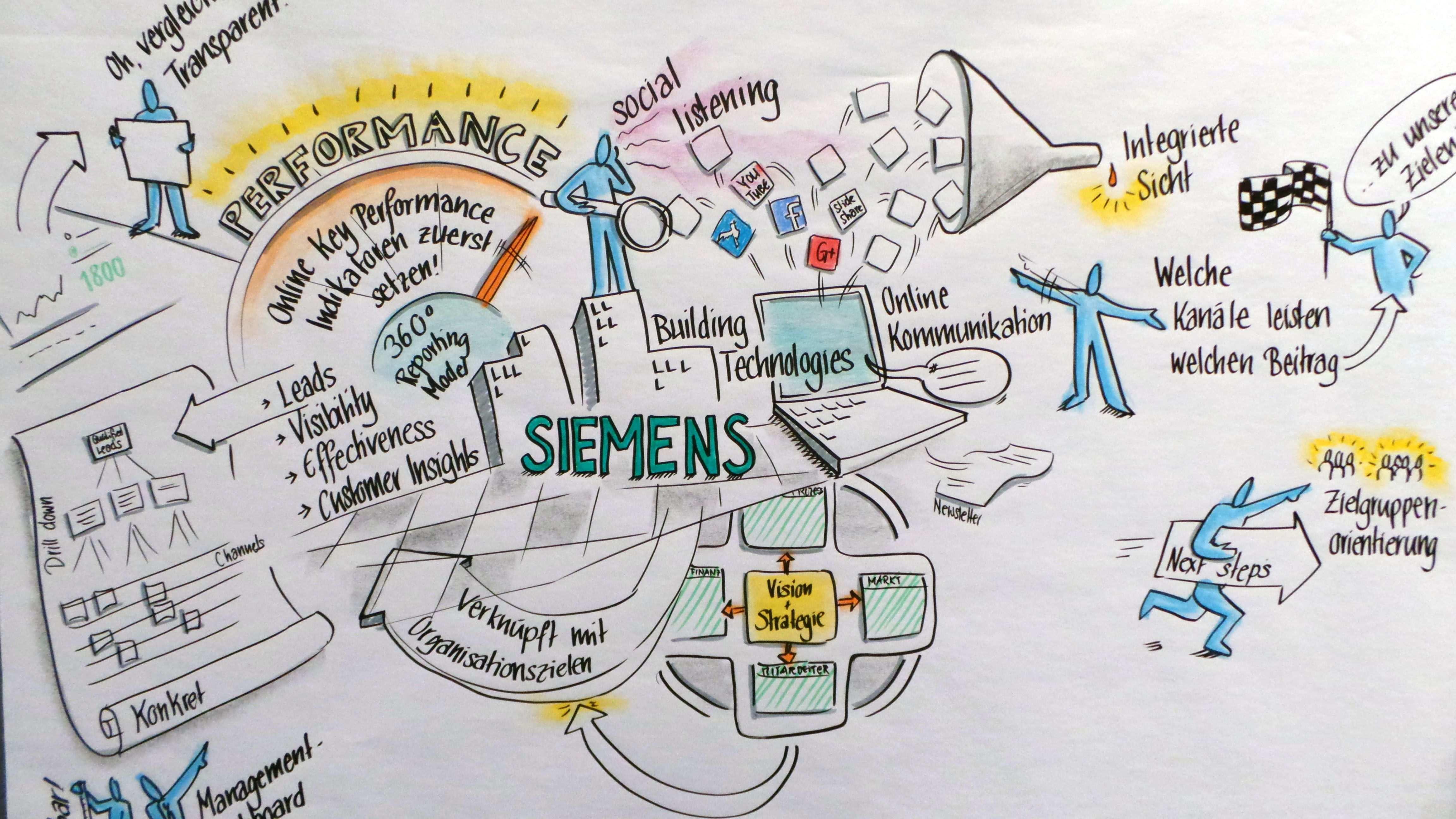 Key Performance Indices Am Beispiel Von Siemens Siemens Online Bullet Journal