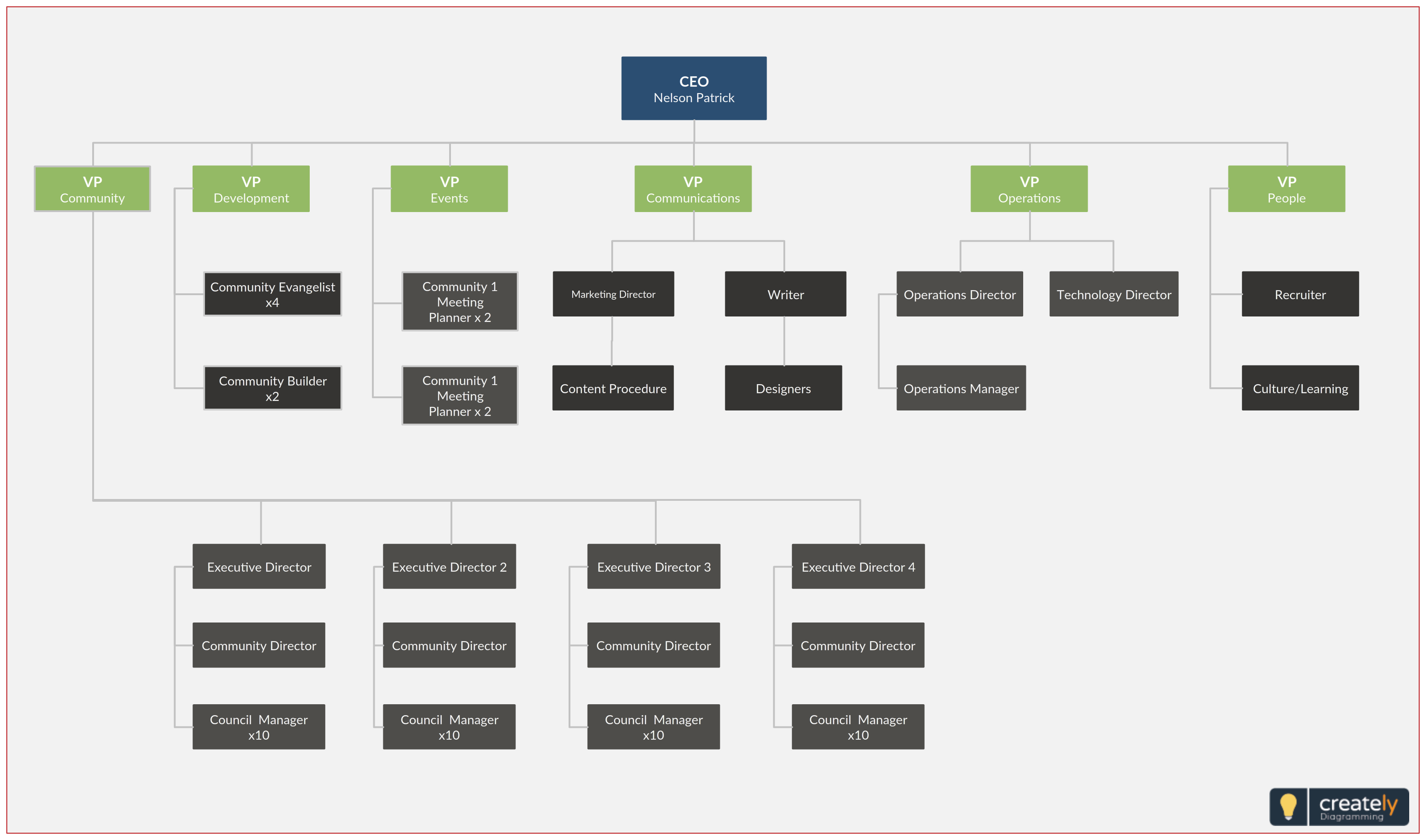Company Org Chart Or Company Organizational Chart Template Is Design To Illustrate Various Company Structure Levels Separate Org Chart Chart Organization Chart