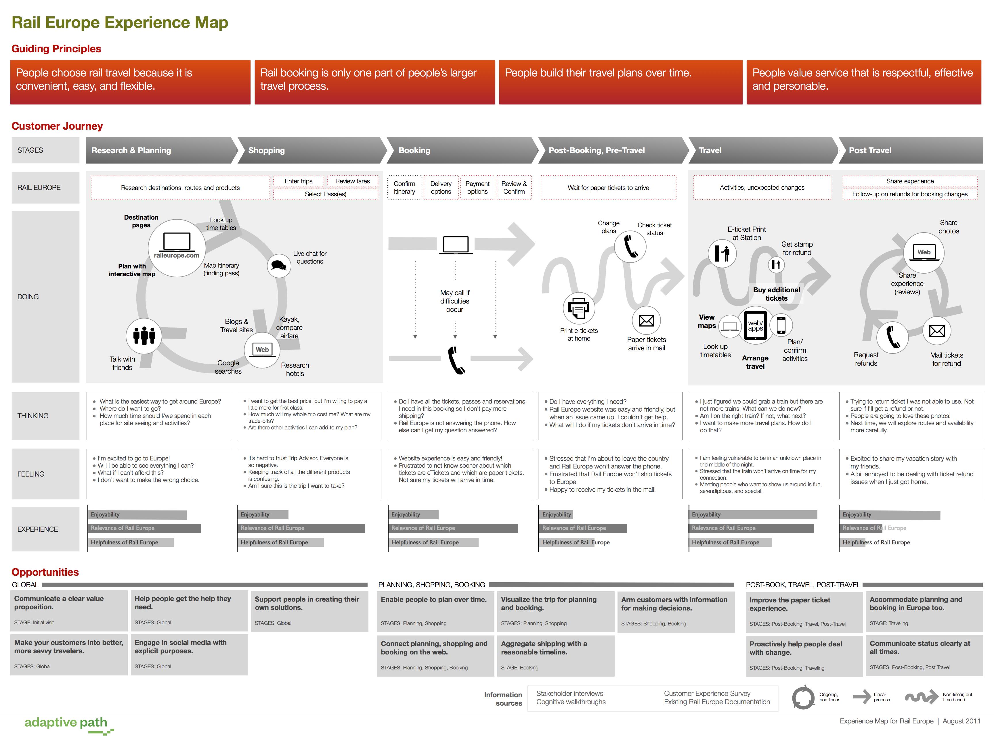Beispiel Rail Europe Interaktives Design Unternehmensstruktur Service Design