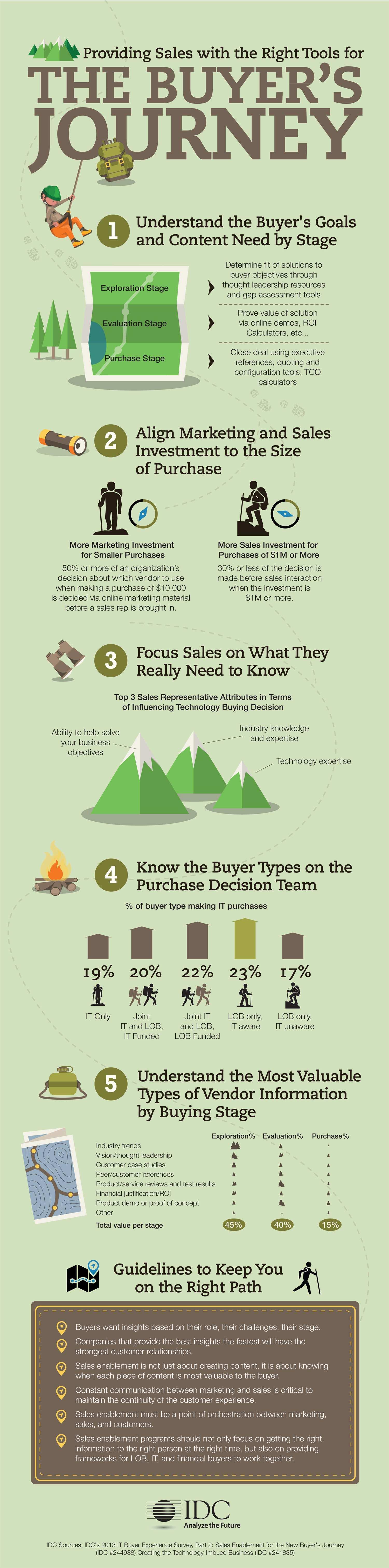 Itbuyer S Journey Infographic Idc Com