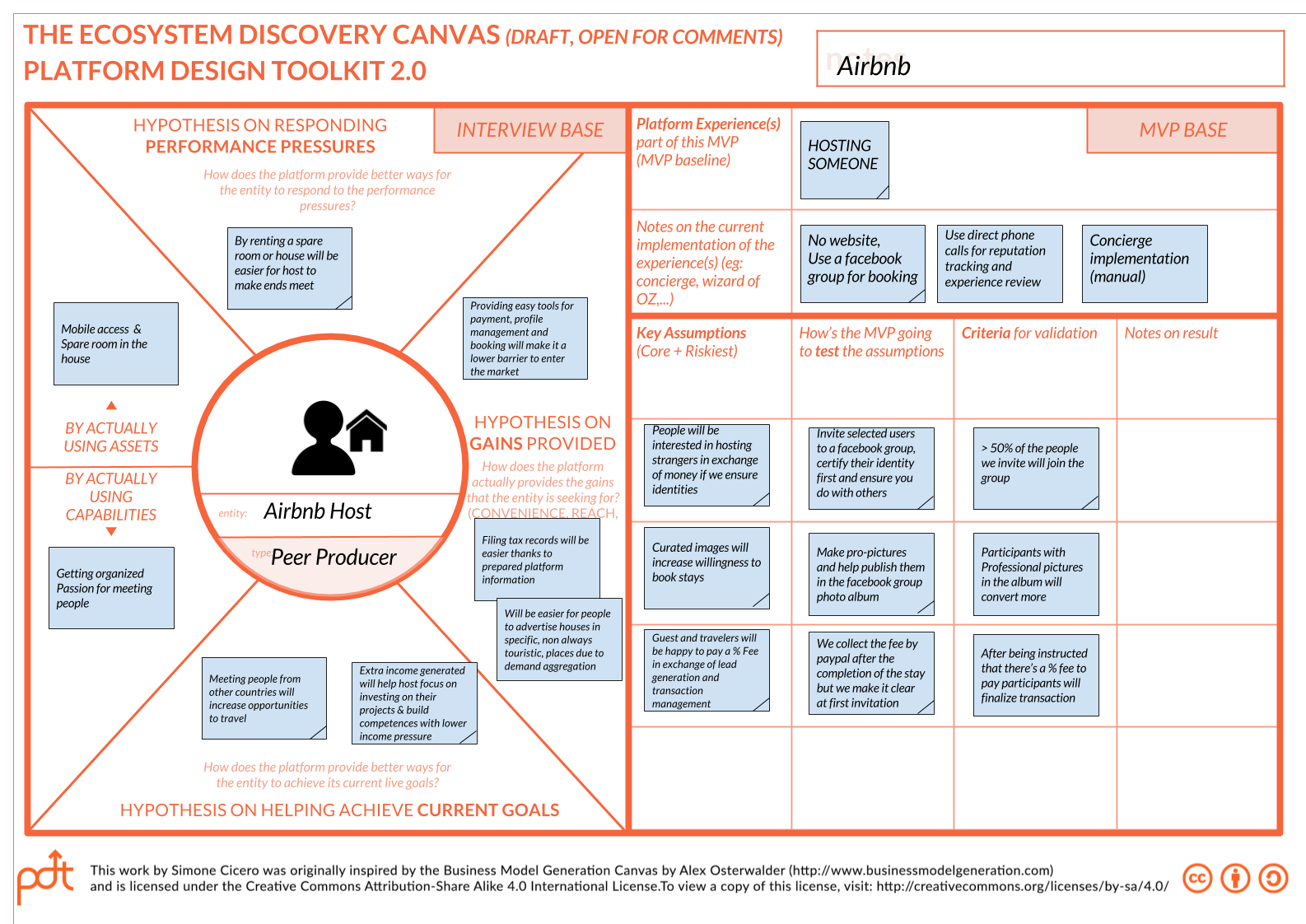 As An Extension Of Platform Design Toolkit Ecosystems Development Hypothesis