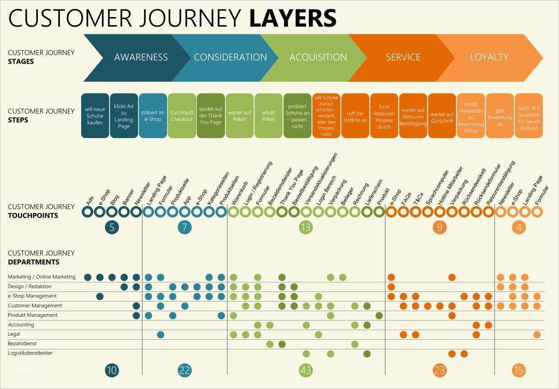 Customer Journey Map Template Customer Journey Mapping Journey Mapping Customer Experience Mapping