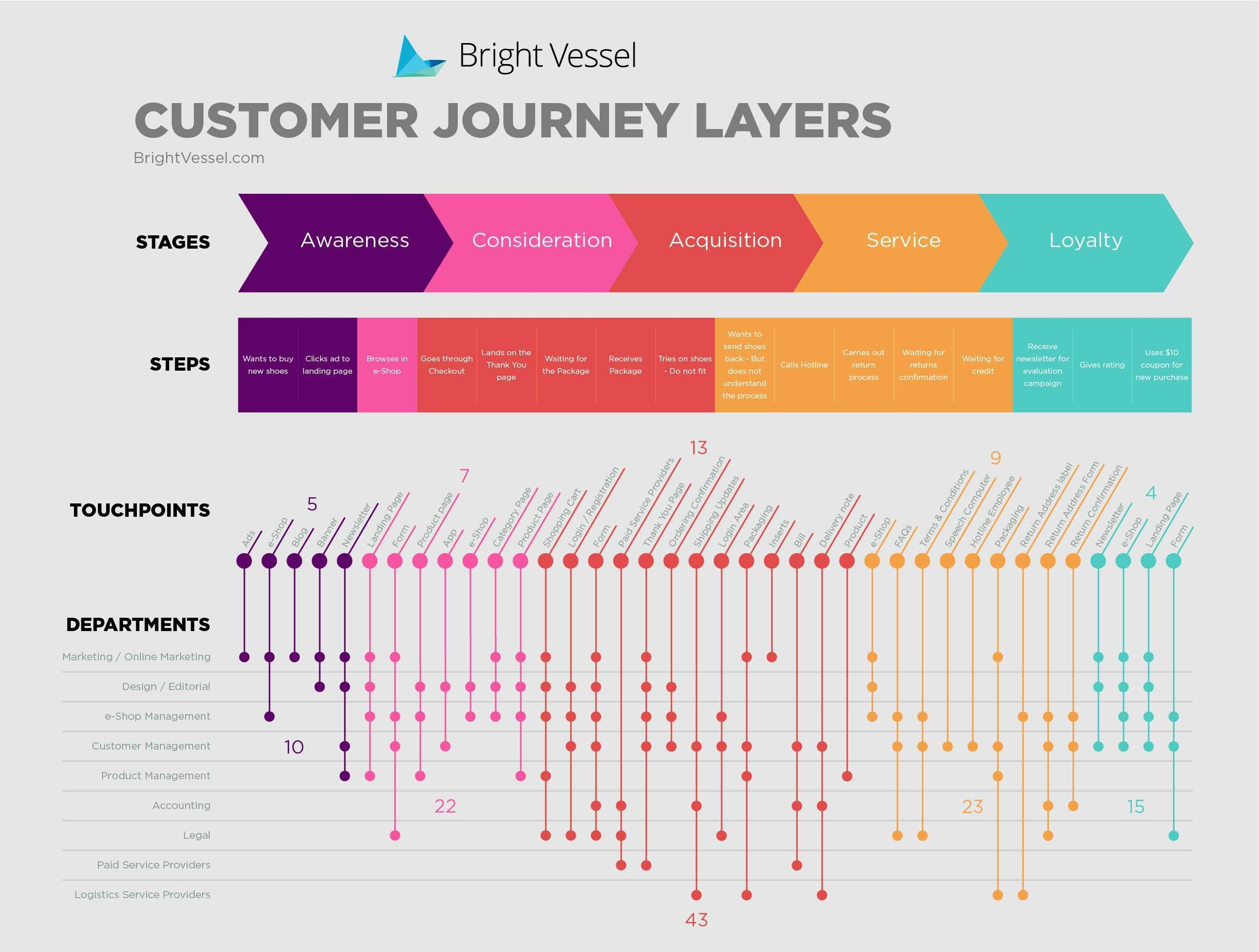Customer Journey Map Example Use To Define Your Customer Experience Customer Journey Mapping Customer Experience Mapping Journey Mapping