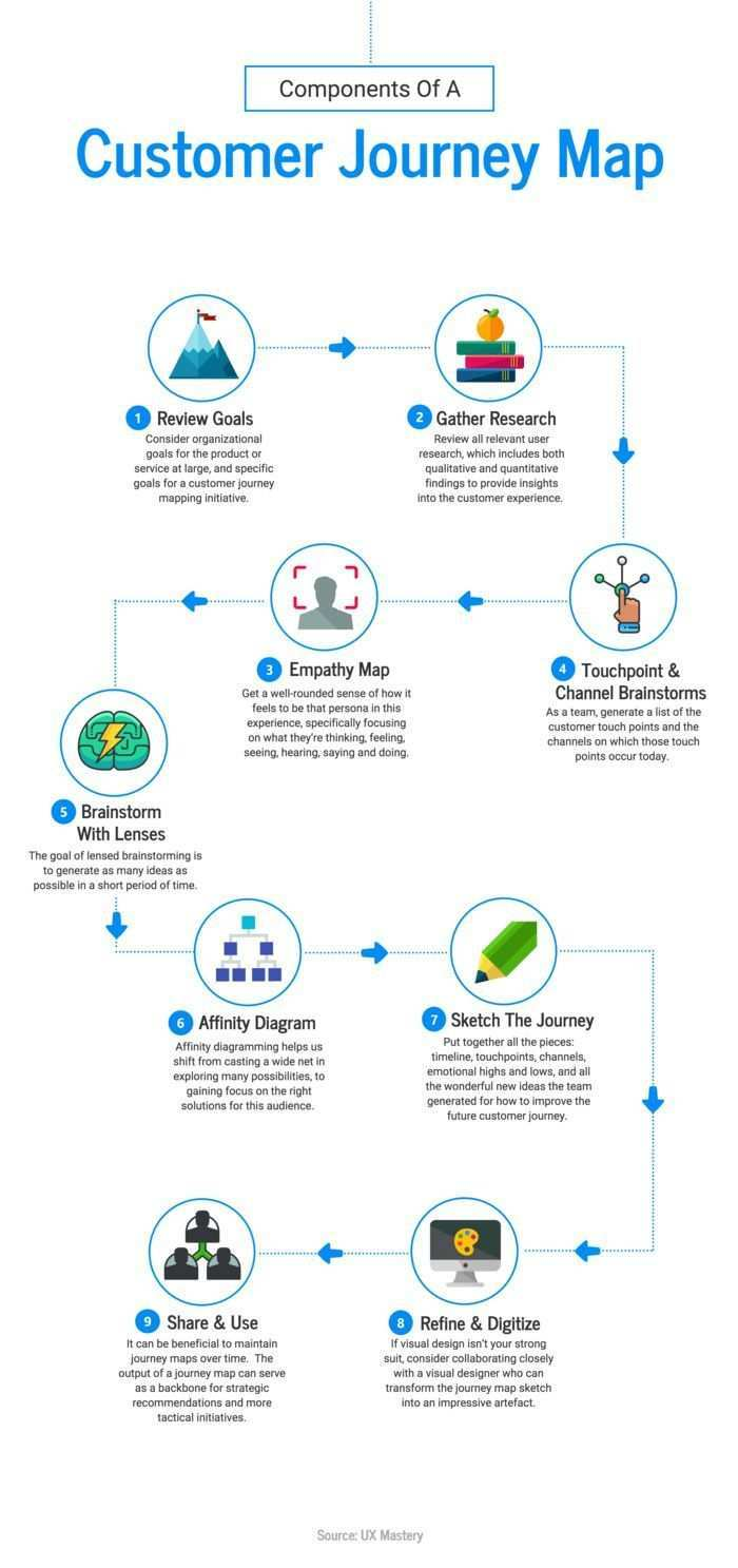 Business Infographic Customer Journey Process Infographic Example Venngage Infographic Examples Infographicnow Com Your Number One Source For Daily Info Customer Journey Mapping Infographic Examples Journey Mapping