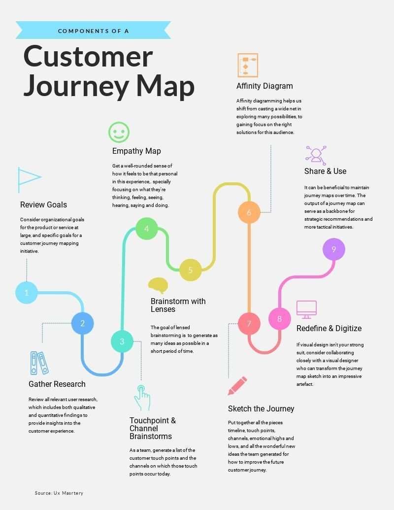 Customer Journey Map Timeline Infographic Infographic Design Template Customer Journey Mapping Infographic Layout