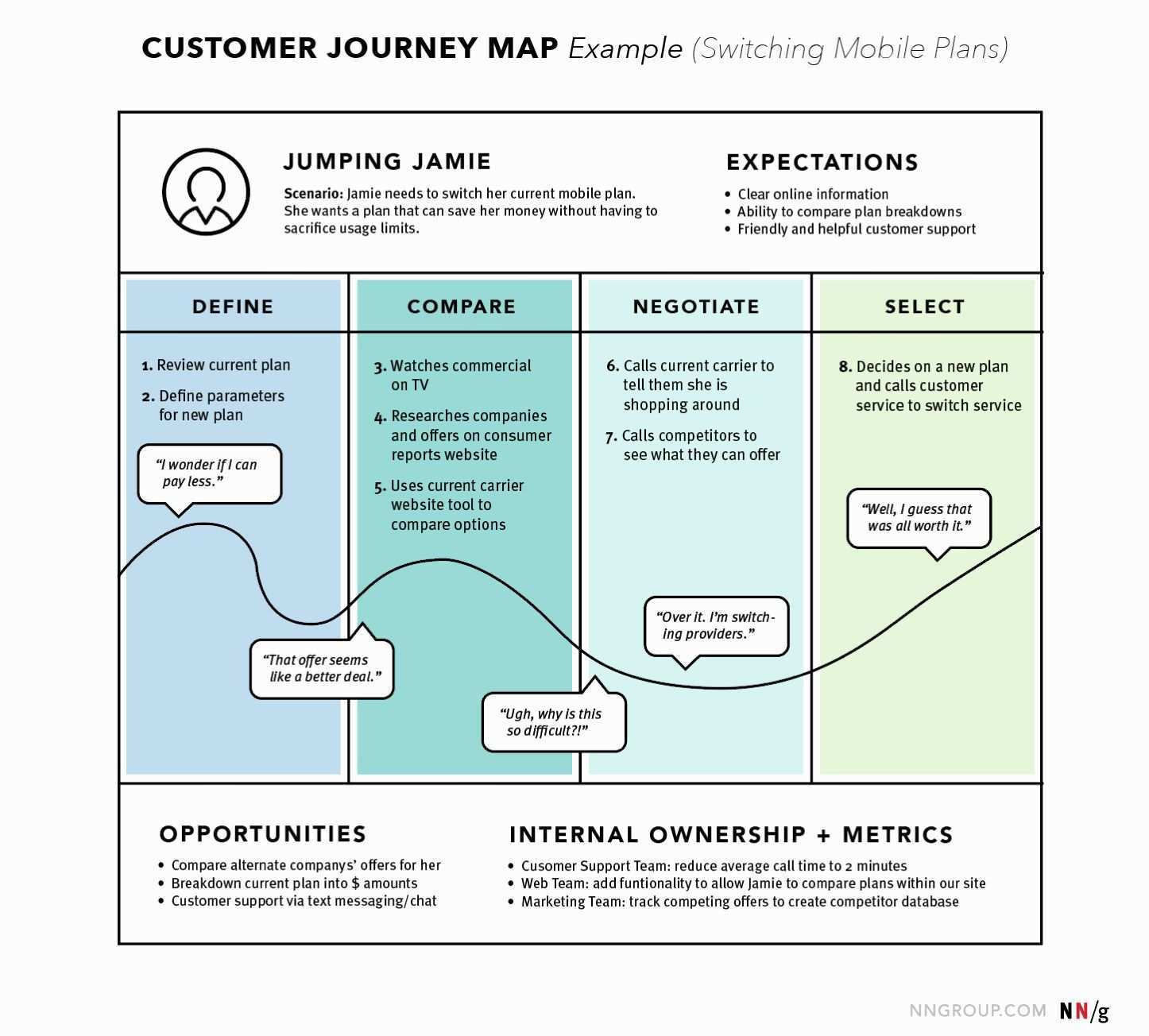 Customer Experience Journey Map Template Luxury Journey Mapping 101 Customer Journey Mapping Journey Mapping Buyer Journey