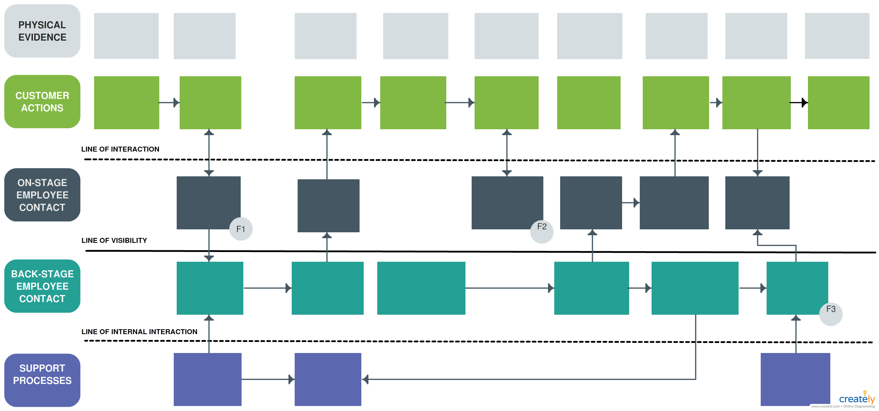 Service Blueprint Template Editable Service Blueprint Template To Visualize The Relationships Between Different Service Blueprint Blueprints Journey Mapping