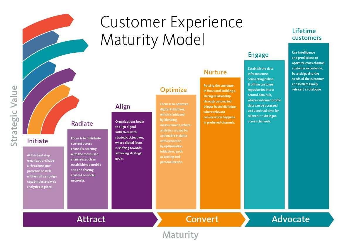 Are You Really Ready For Customer Experience Dizajn