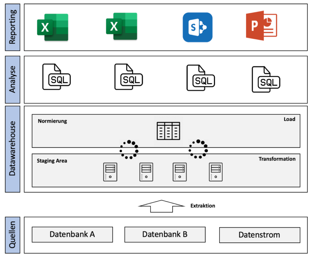 Case Study Building A Data Lake To Use Big Data