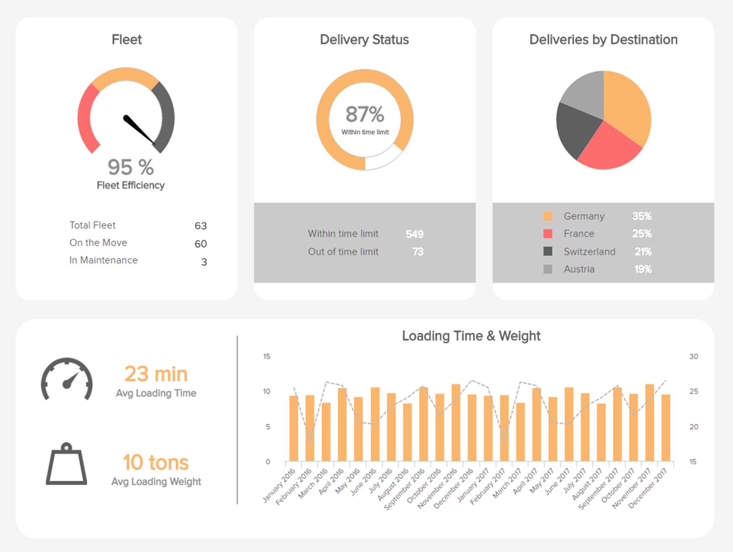 Logistik Dashboards Die Besten Beispiele Designs Tipps