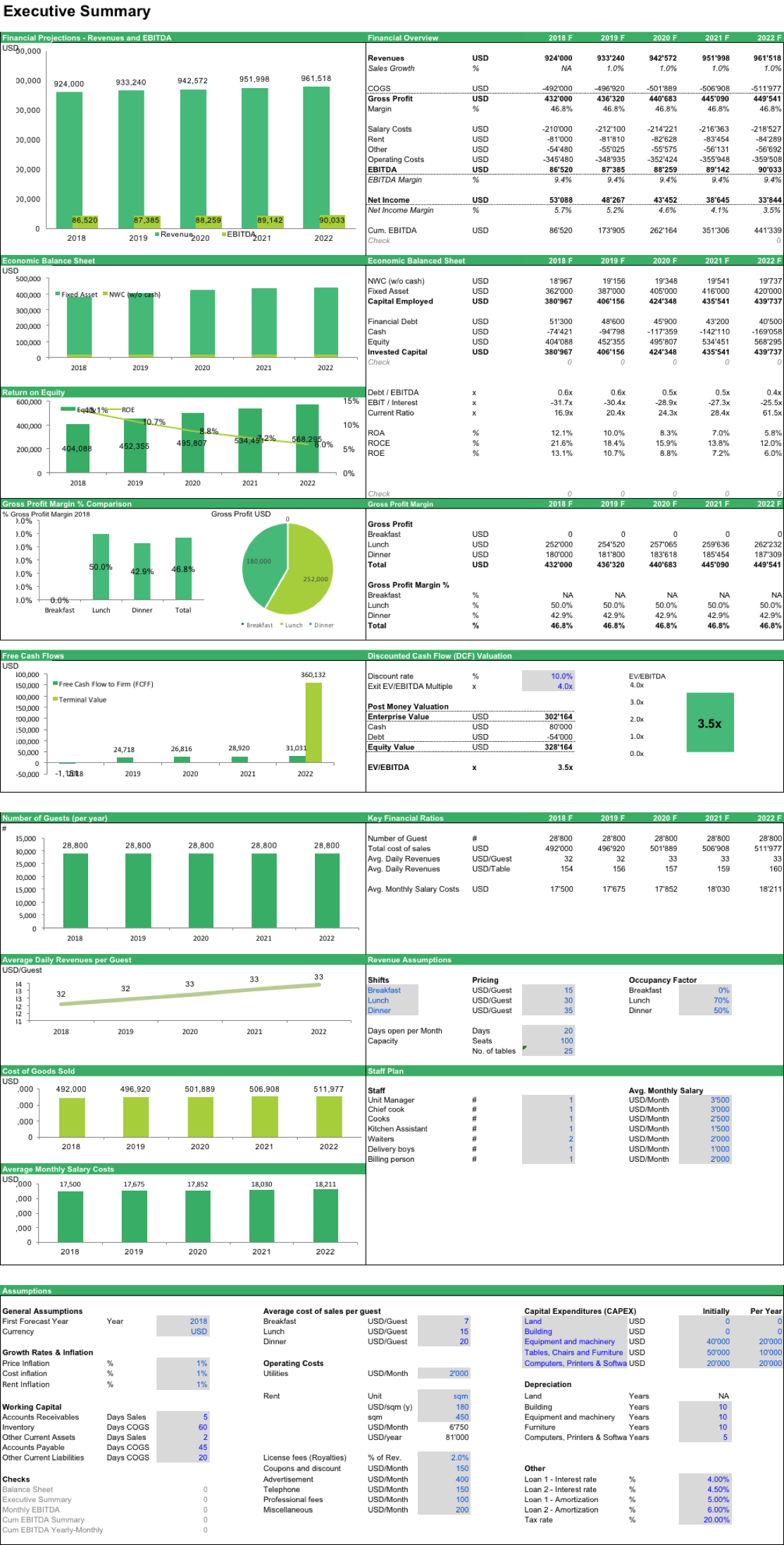 A Financial Model Template To Perform A Dcf Valuation Of A Restaurant The Model Comes With An Opera Financial Statement Financial Modeling Cash Flow Statement