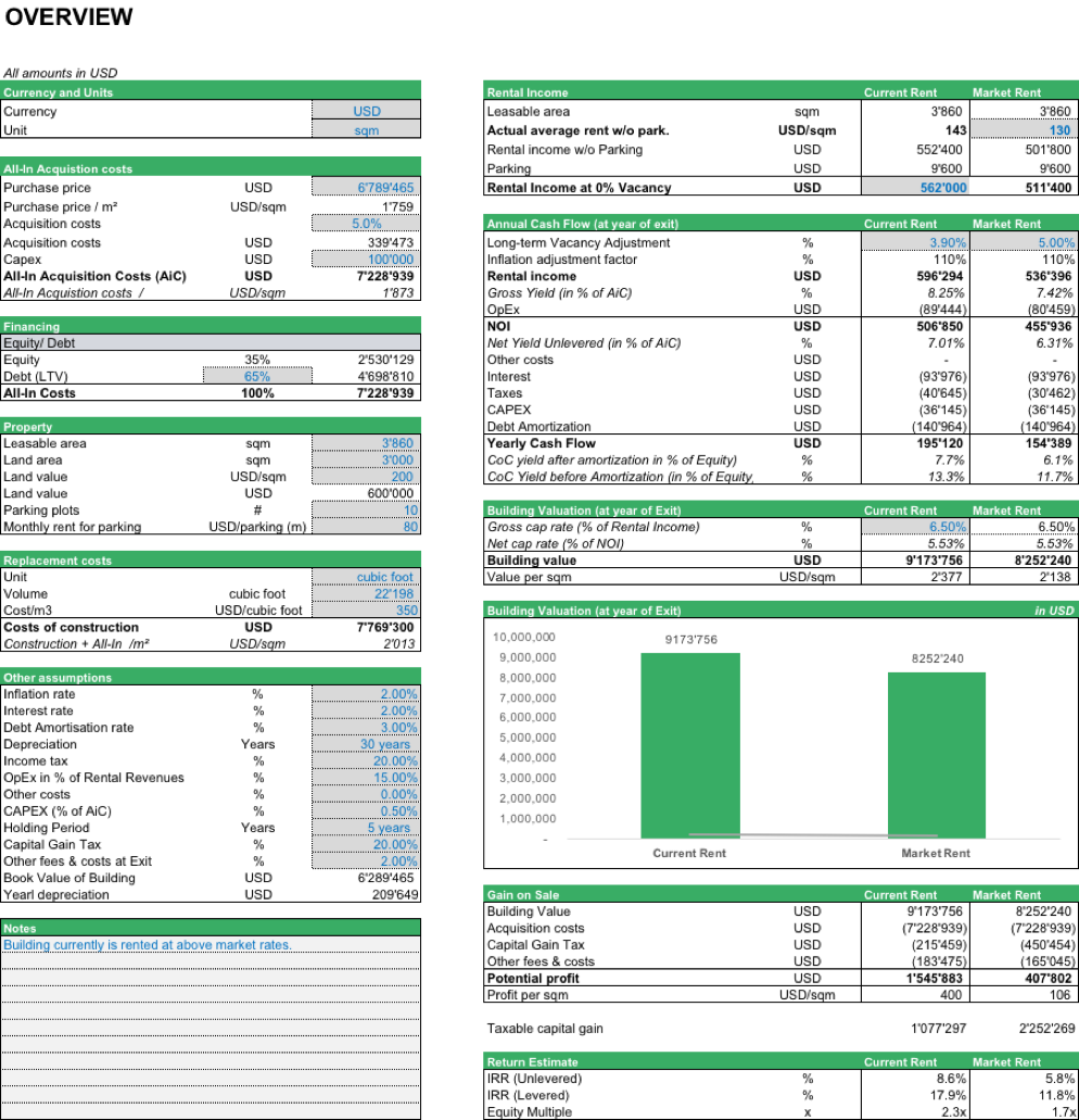 Buy And Rent Real Estate Model Template Efinancialmodels Financial Modeling Real Estate Financial