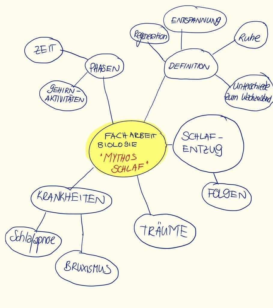 Facharbeit Biologie Tipps Beispiele Dein Personlicher Leitfaden