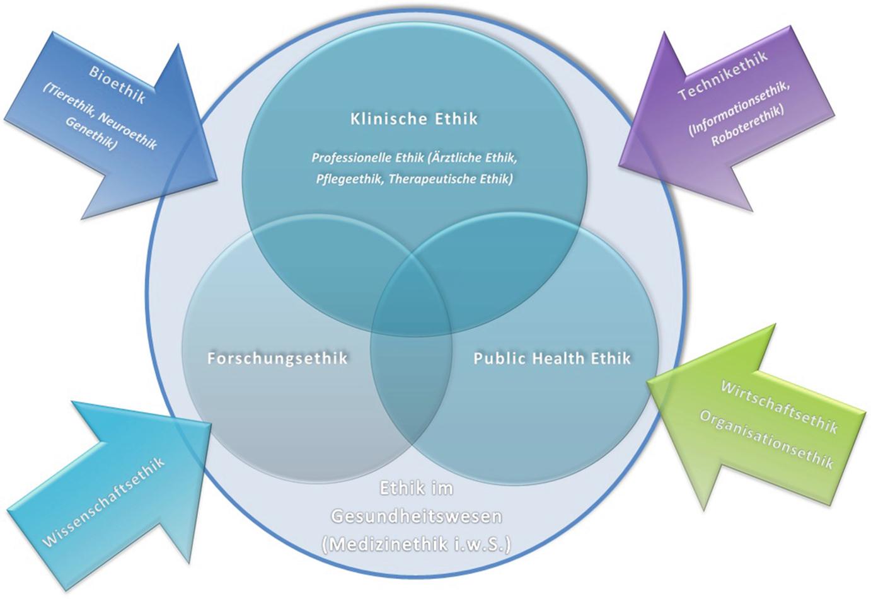 Ethik Im Gesundheitswesen Springerlink