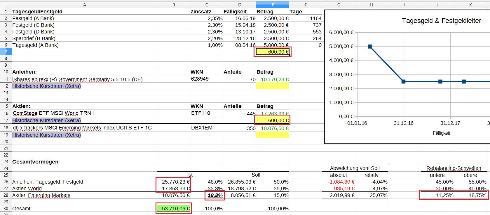 Finanzen Mit Excel Im Griff Teil 4 Das Finanzcockpit Vollversion Finanzwesir