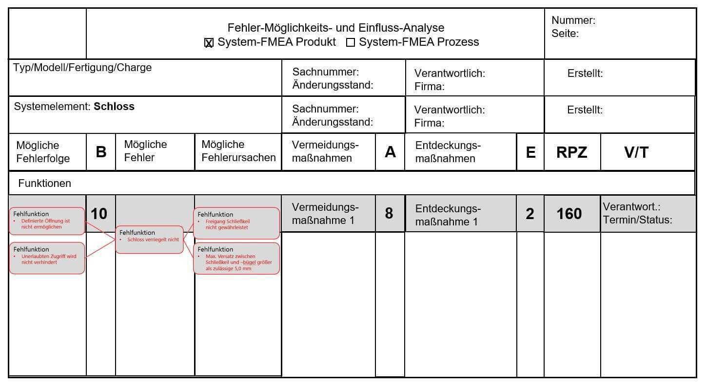 Risikomanagement Durch Fmea Casim Ingenieurleistungen