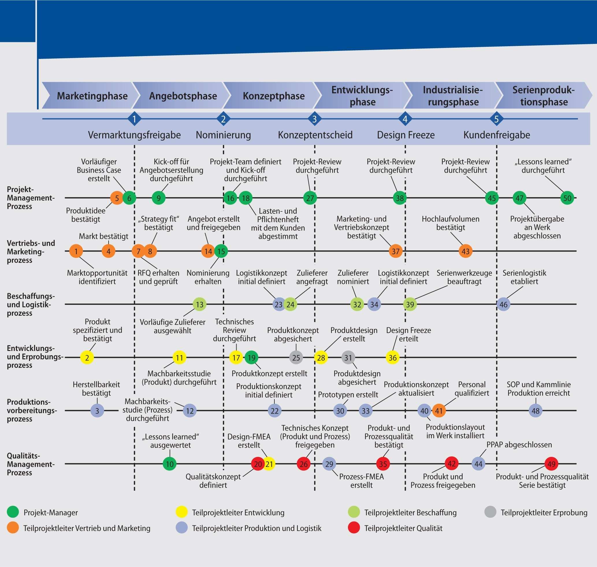 Figure 1 Produkte Systematisch Entwickeln Springerlink