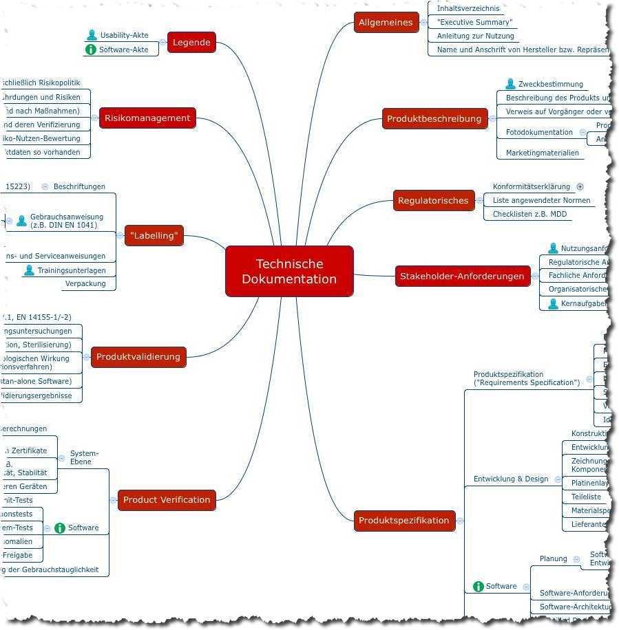 Sted Summary Technical Documentation Wie Nutzlich Sie Ist