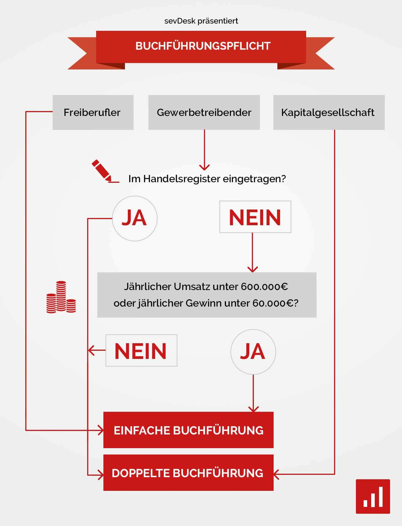 Buchfuhrungspflicht Infografik Buchhaltung Buchfuhrung Geschaftsidee Finden