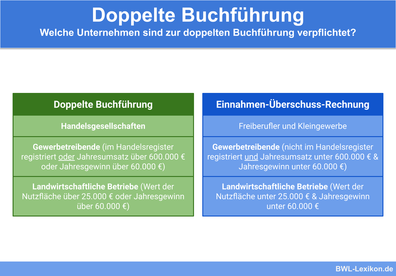 Doppelte Buchfuhrung Definition Erklarung Beispiele Ubungsfragen